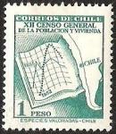 Sellos de America - Chile -  XII CENSO GENERAL DE LA POBLACION Y VIVIENDA